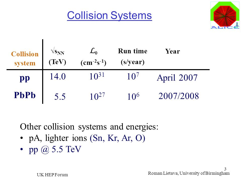 Collision Systems pp PbPb 14.0 1031 107 April 2007 5.5 1027 106