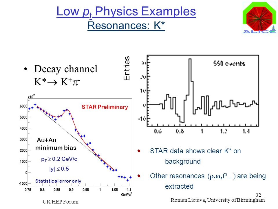 Low pt Physics Examples Resonances: K*