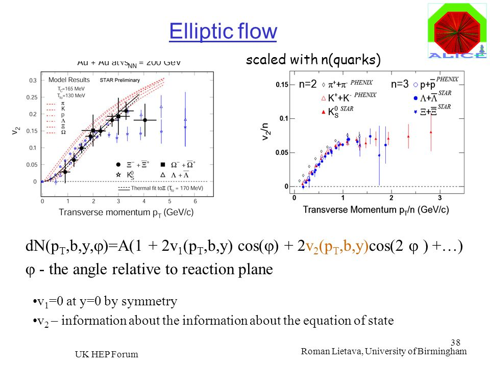 Elliptic flow scaled with n(quarks) STAR Preliminary. dN(pT,b,y,)=A(1 + 2v1(pT,b,y) cos() + 2v2(pT,b,y)cos(2  ) +…)