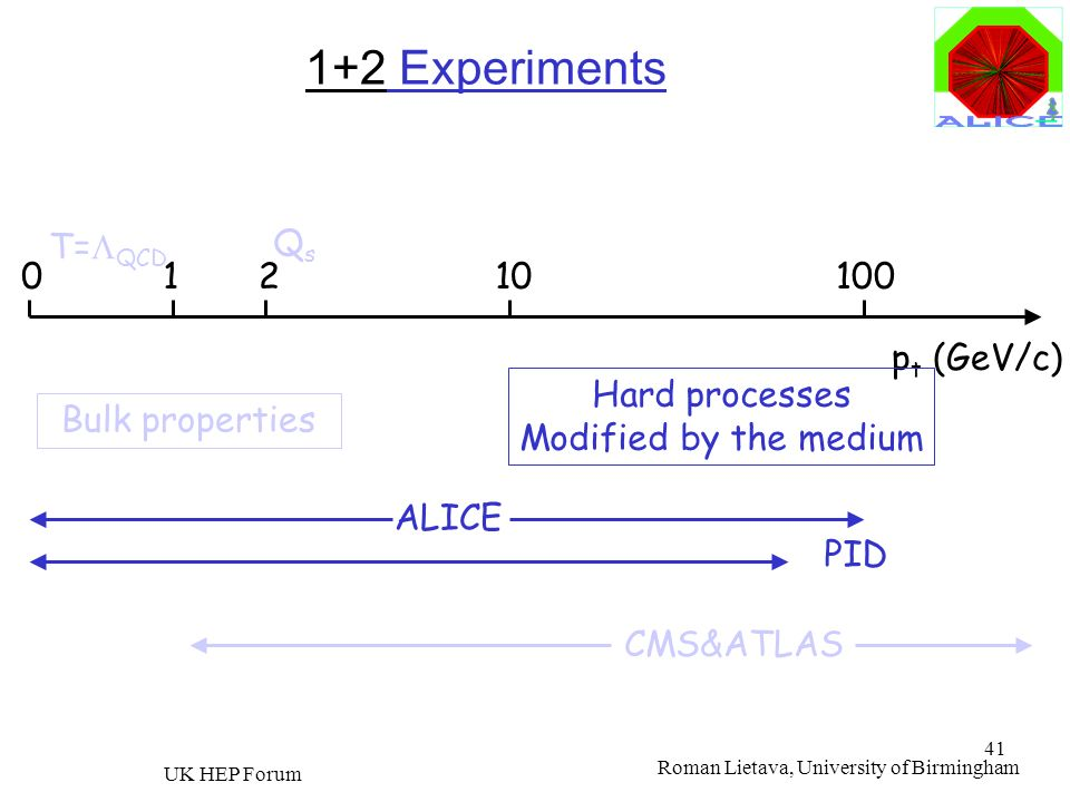 1+2 Experiments T=LQCD Qs 1 2 10 100 pt (GeV/c) Hard processes