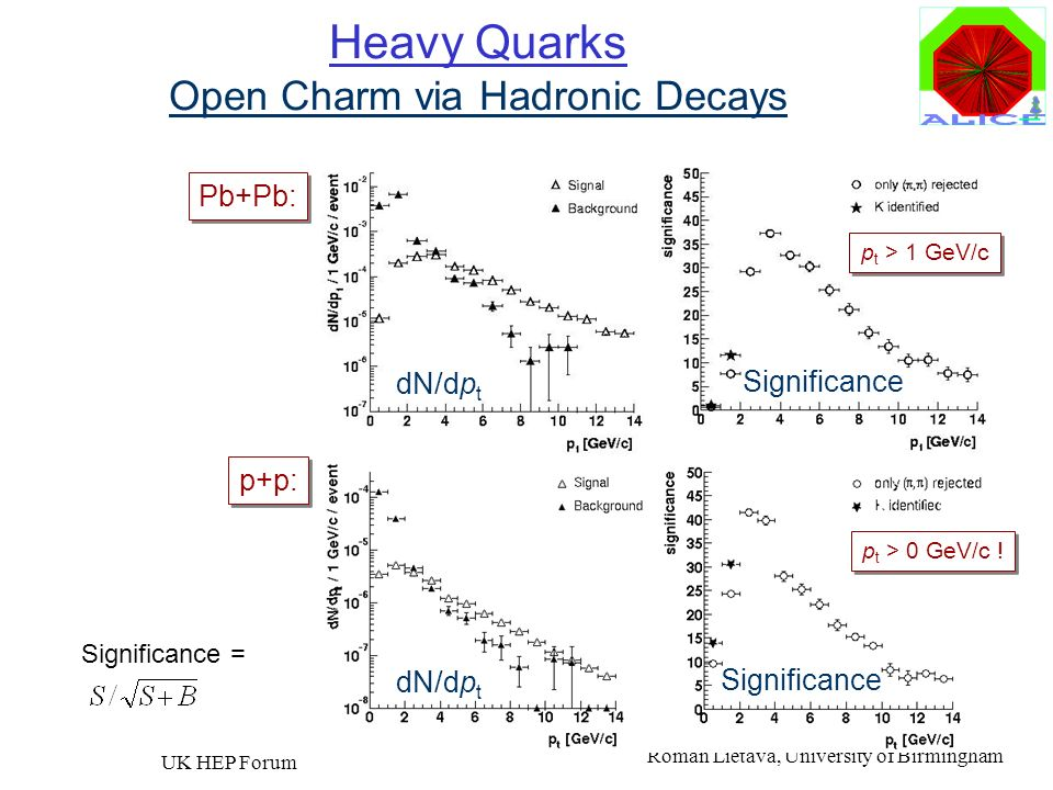 Heavy Quarks Open Charm via Hadronic Decays