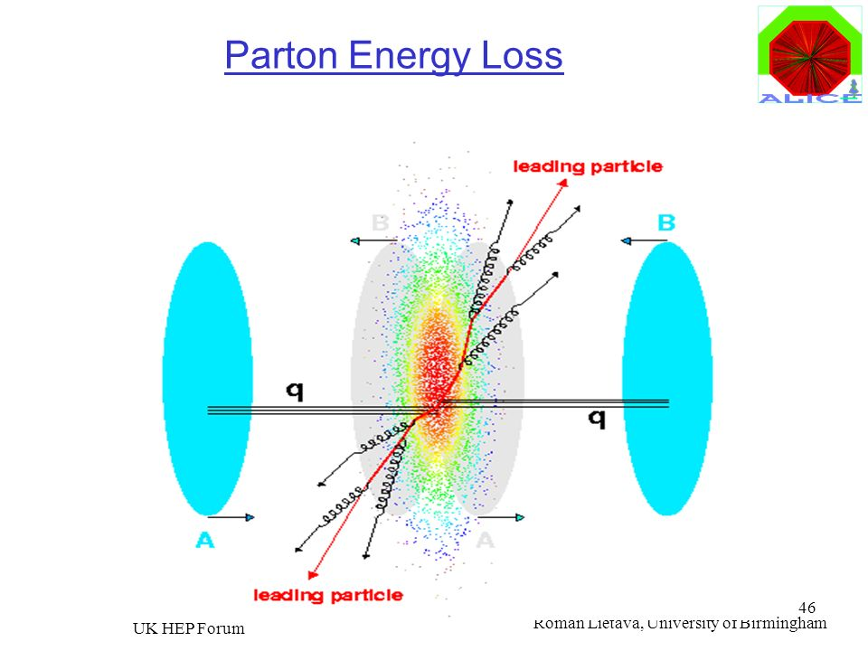 Parton Energy Loss UK HEP Forum