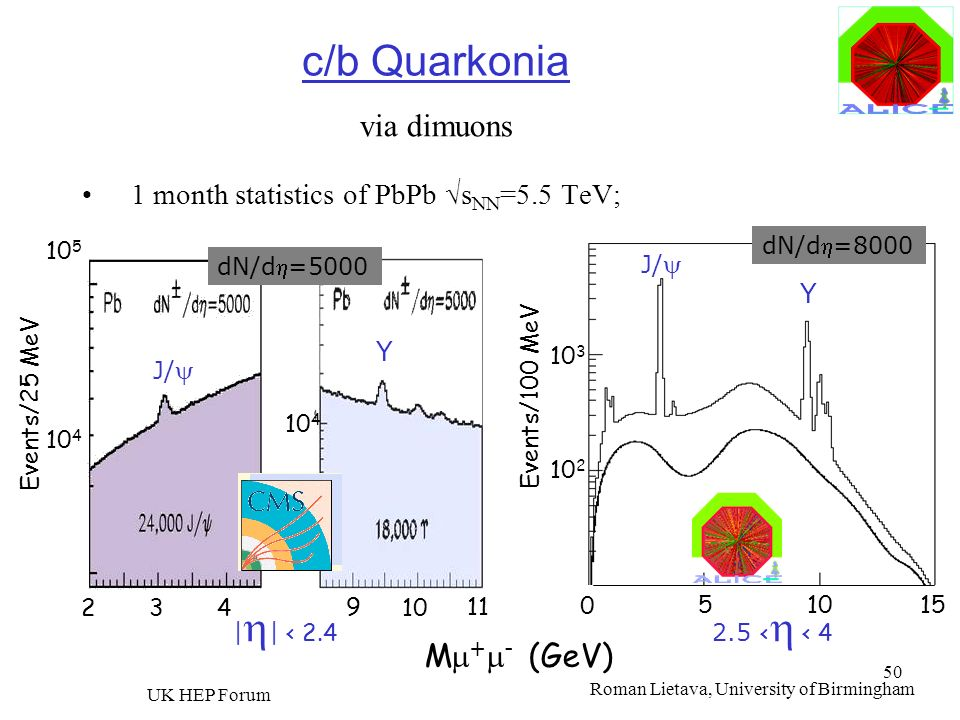 c/b Quarkonia via dimuons Mm+m- (GeV)