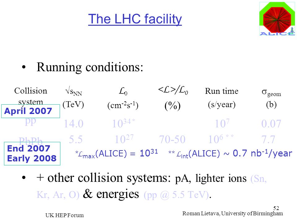 The LHC facility Running conditions: