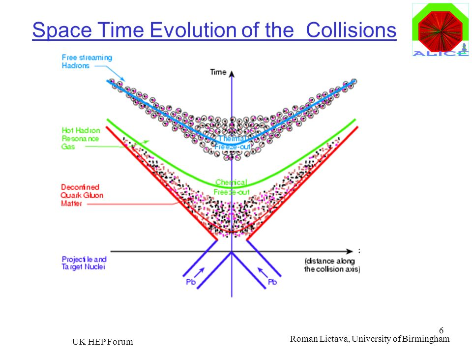 Space Time Evolution of the Collisions