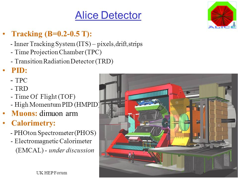 Alice Detector Tracking (B=0.2-0.5 T):