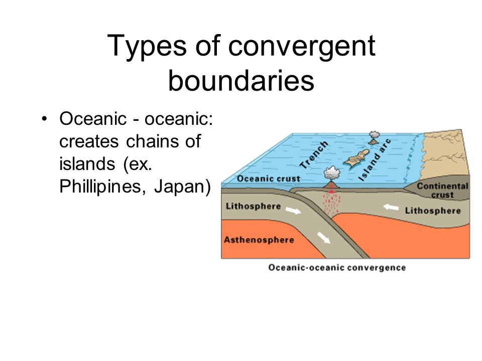 Types of convergent boundaries
