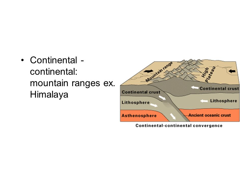 Continental - continental: mountain ranges ex. Himalaya