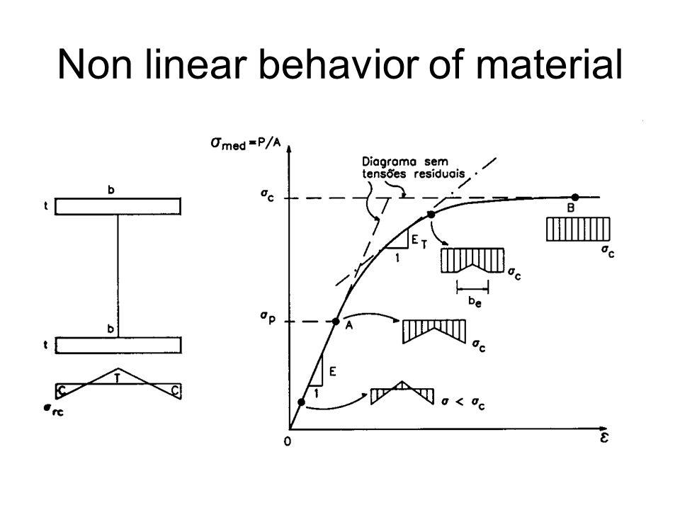 non linearity behaviour