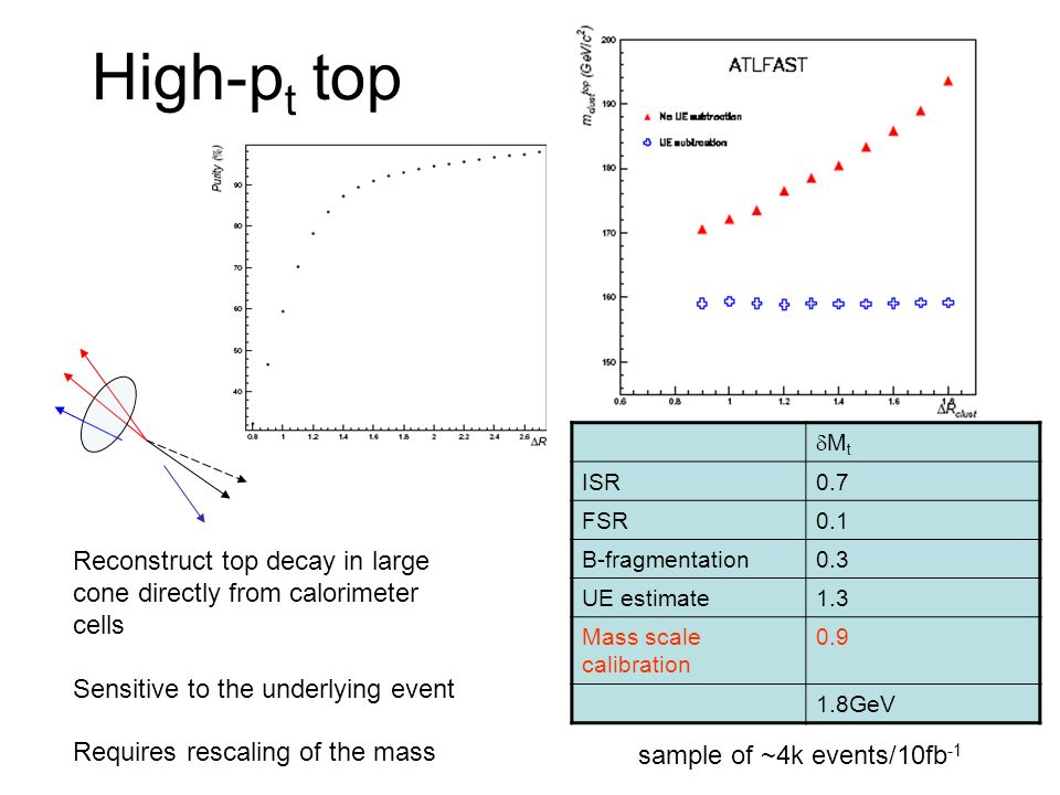 High-pt top Reconstruct top decay in large