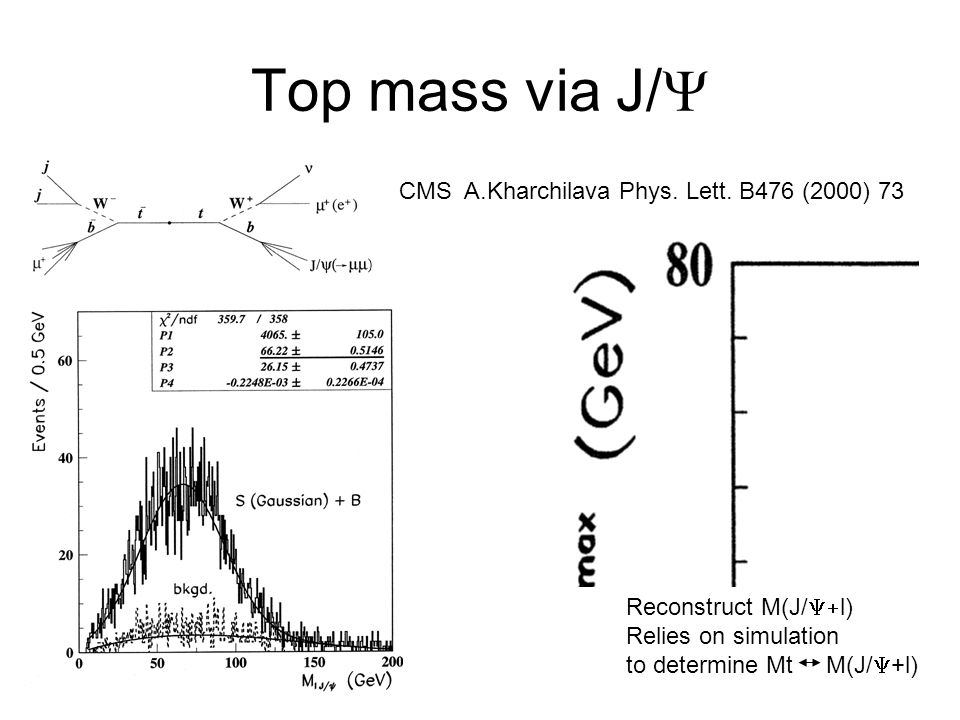 Top mass via J/Y CMS A.Kharchilava Phys. Lett. B476 (2000) 73