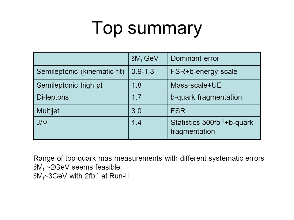 Top summary dMt GeV Dominant error Semileptonic (kinematic fit)