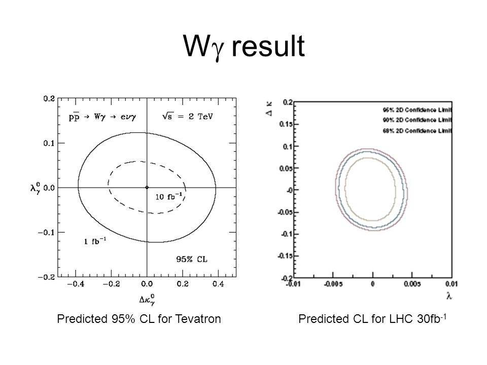 Wg result Predicted 95% CL for Tevatron Predicted CL for LHC 30fb-1