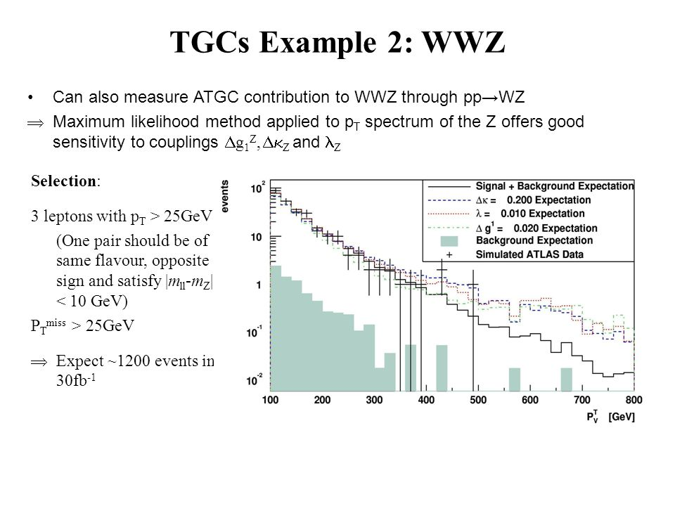 Can also measure ATGC contribution to WWZ through pp→WZ