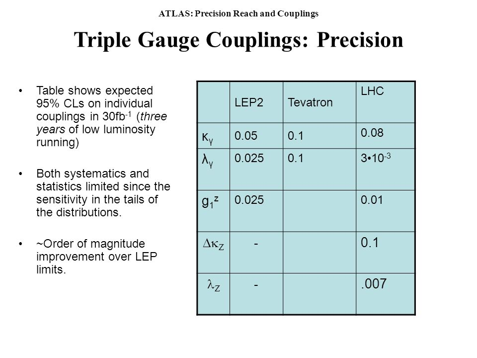 ATLAS: Precision Reach and Couplings Triple Gauge Couplings: Precision