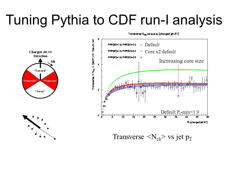 Transverse <Nch> vs jet pT
