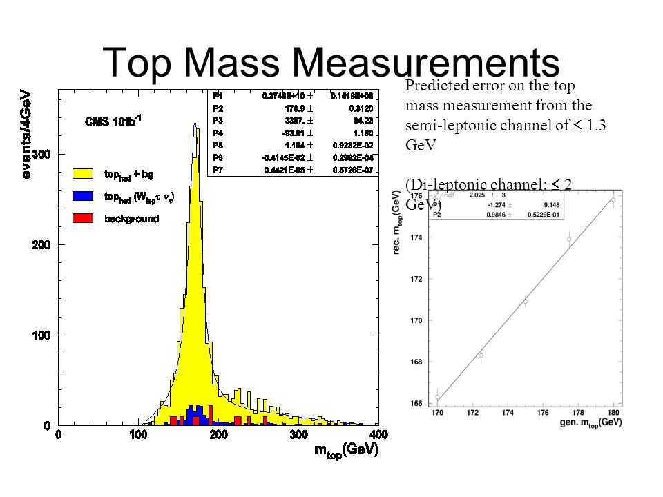 Top Mass Measurements Predicted error on the top mass measurement from the semi-leptonic channel of  1.3 GeV.
