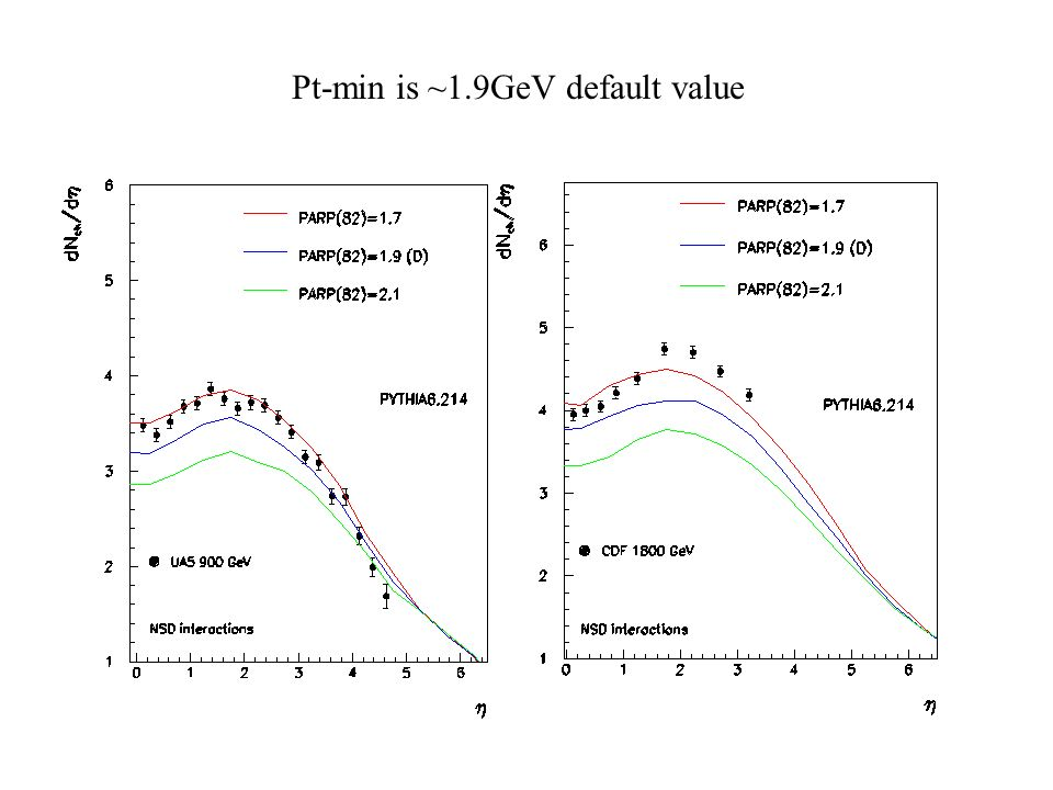 Pt-min is ~1.9GeV default value