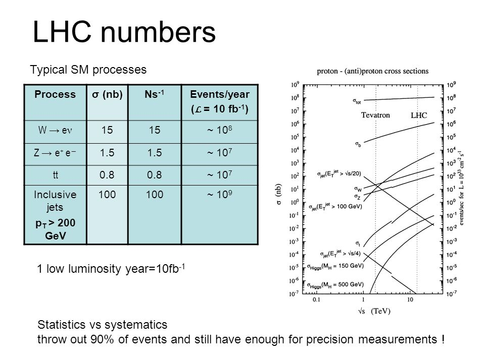 LHC numbers Typical SM processes 1 low luminosity year=10fb-1