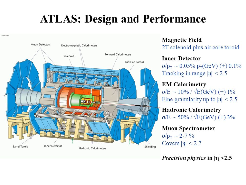 ATLAS: Design and Performance