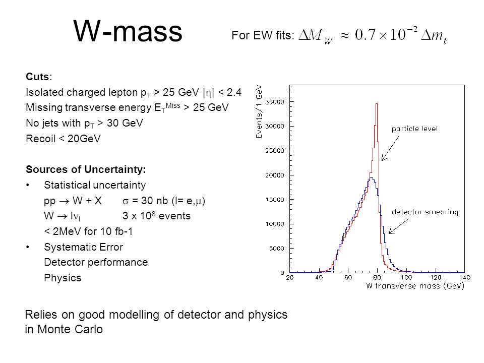 W-mass For EW fits: Relies on good modelling of detector and physics