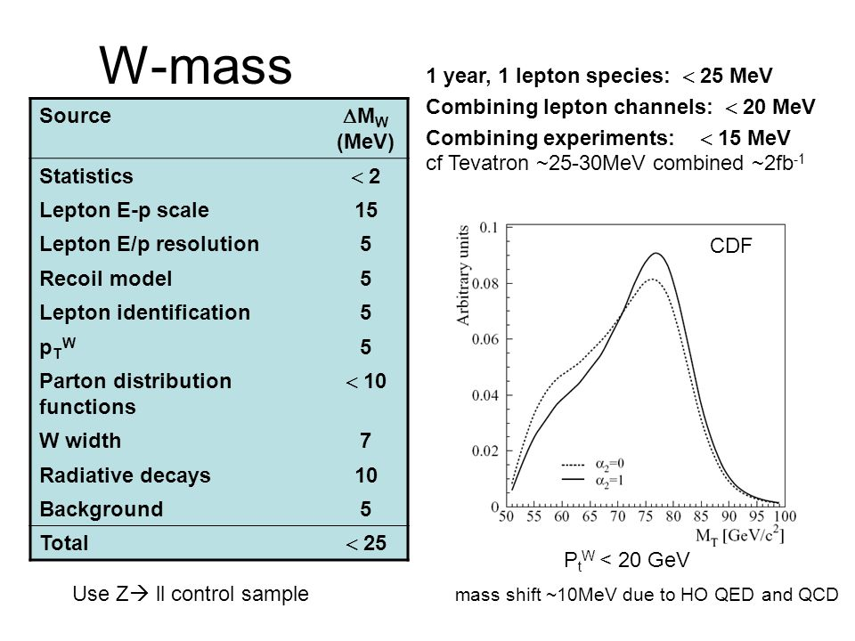 W-mass 1 year, 1 lepton species:  25 MeV