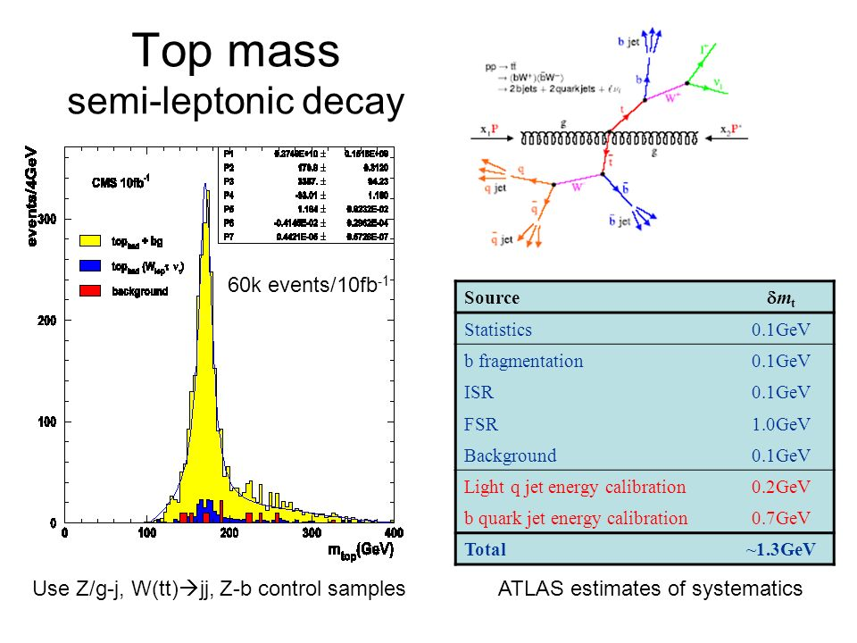 Top mass semi-leptonic decay