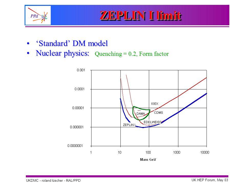 ZEPLIN I limit 'Standard' DM model