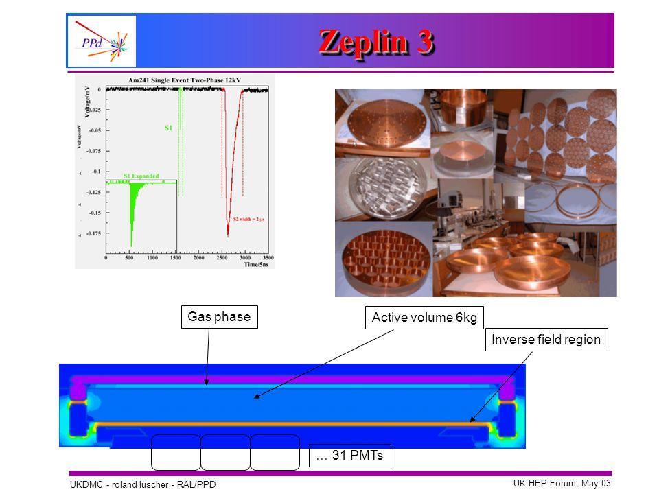 Zeplin 3 Gas phase Active volume 6kg Inverse field region … 31 PMTs