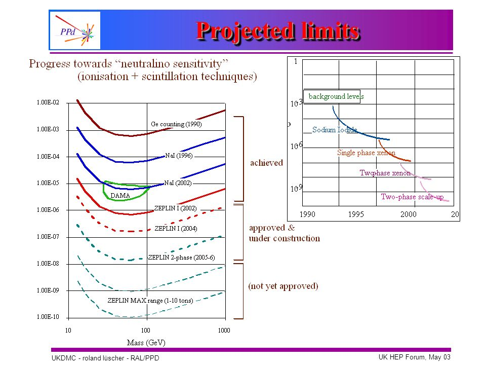 Projected limits