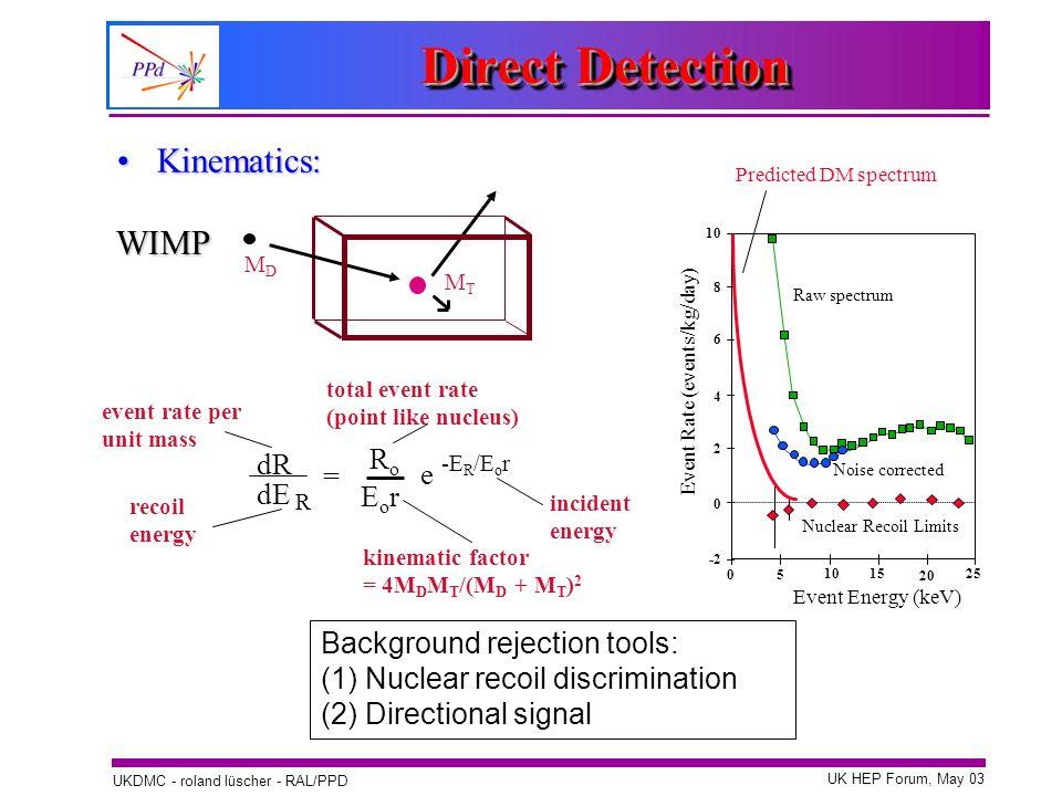 Direct Detection Kinematics: WIMP Ro dR = e dE Eor