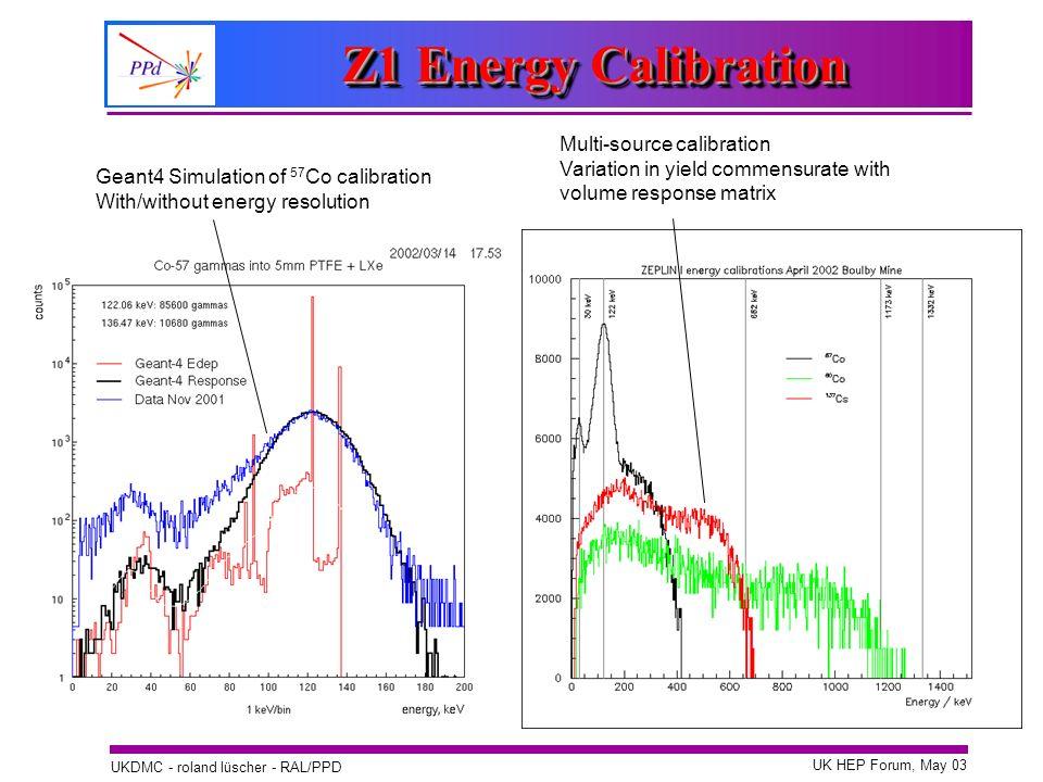 Z1 Energy Calibration Multi-source calibration