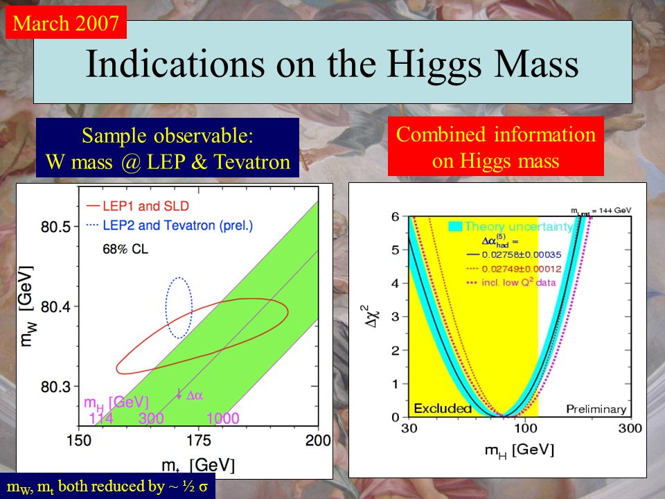 Indications on the Higgs Mass