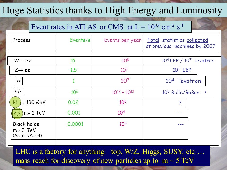 Huge Statistics thanks to High Energy and Luminosity