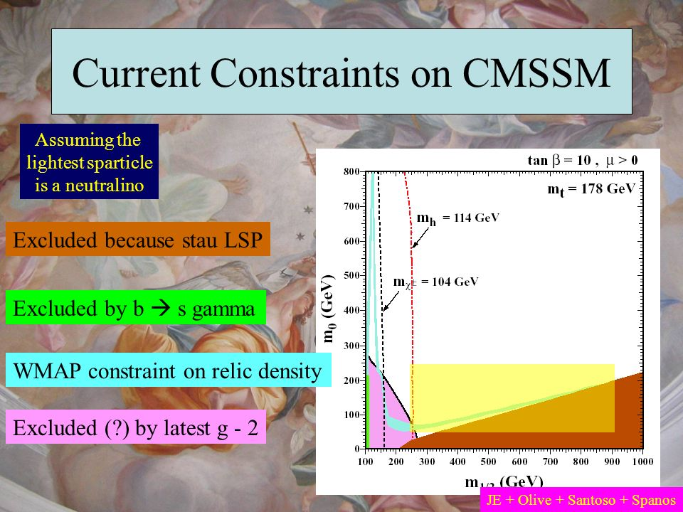 Current Constraints on CMSSM
