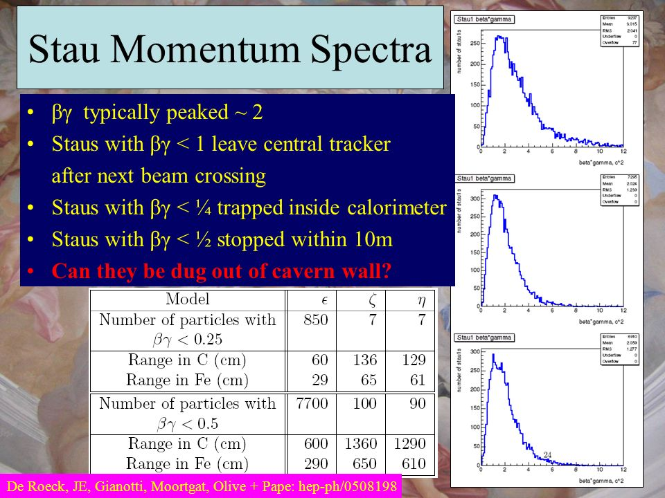Stau Momentum Spectra βγ typically peaked ~ 2