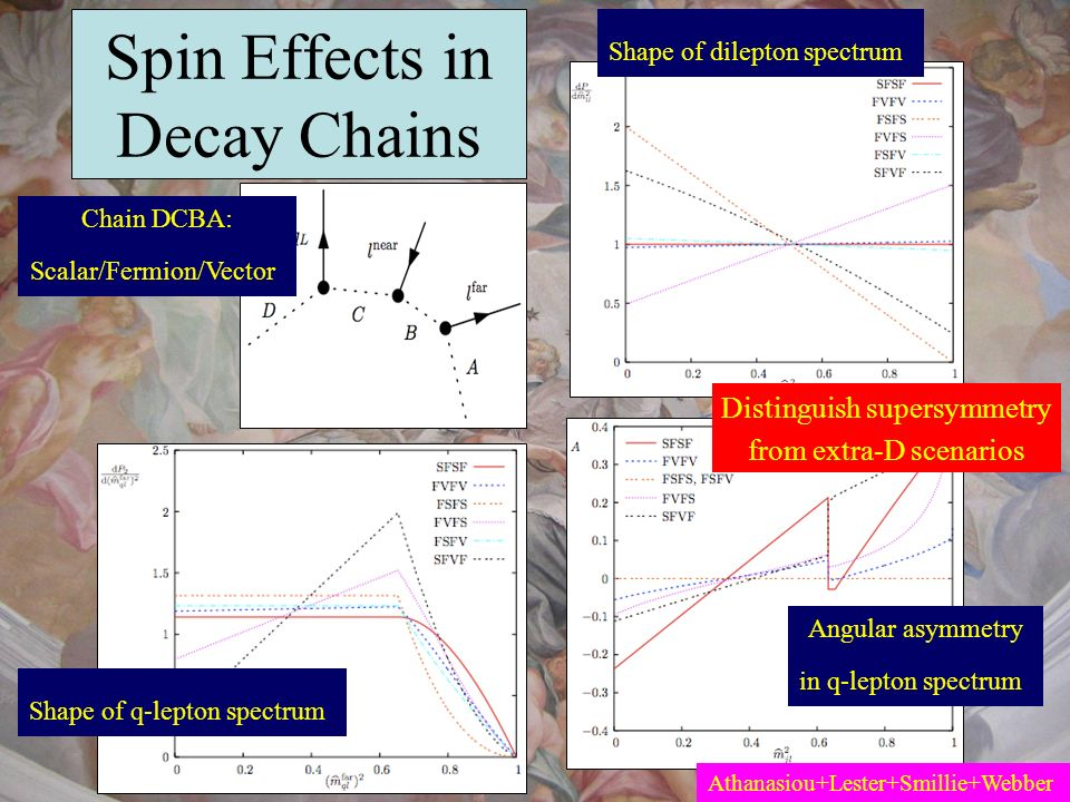 Spin Effects in Decay Chains