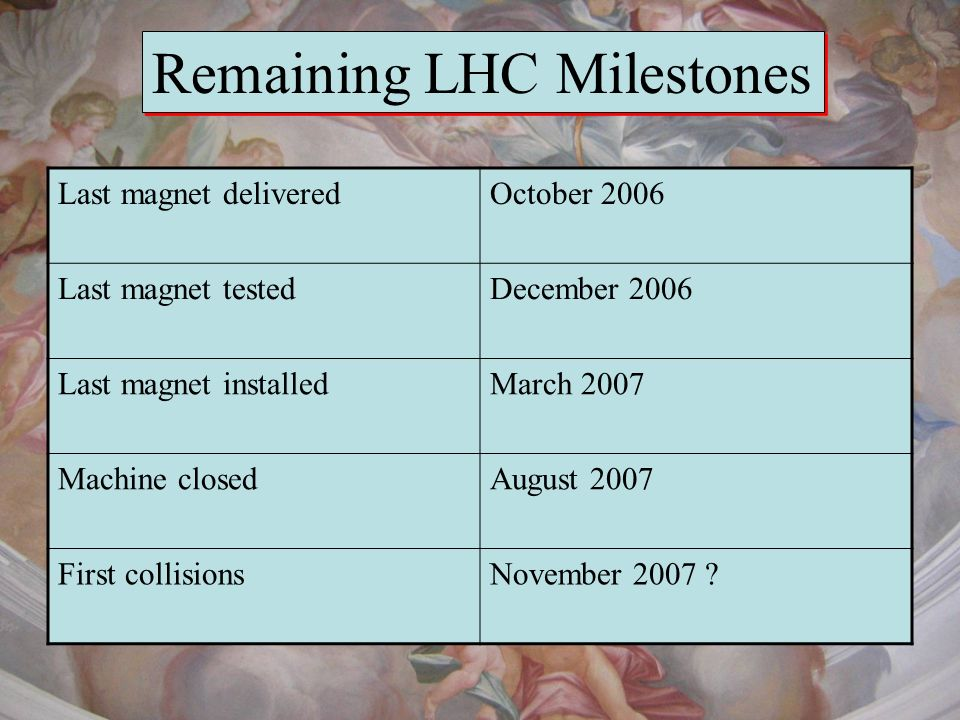 Remaining LHC Milestones