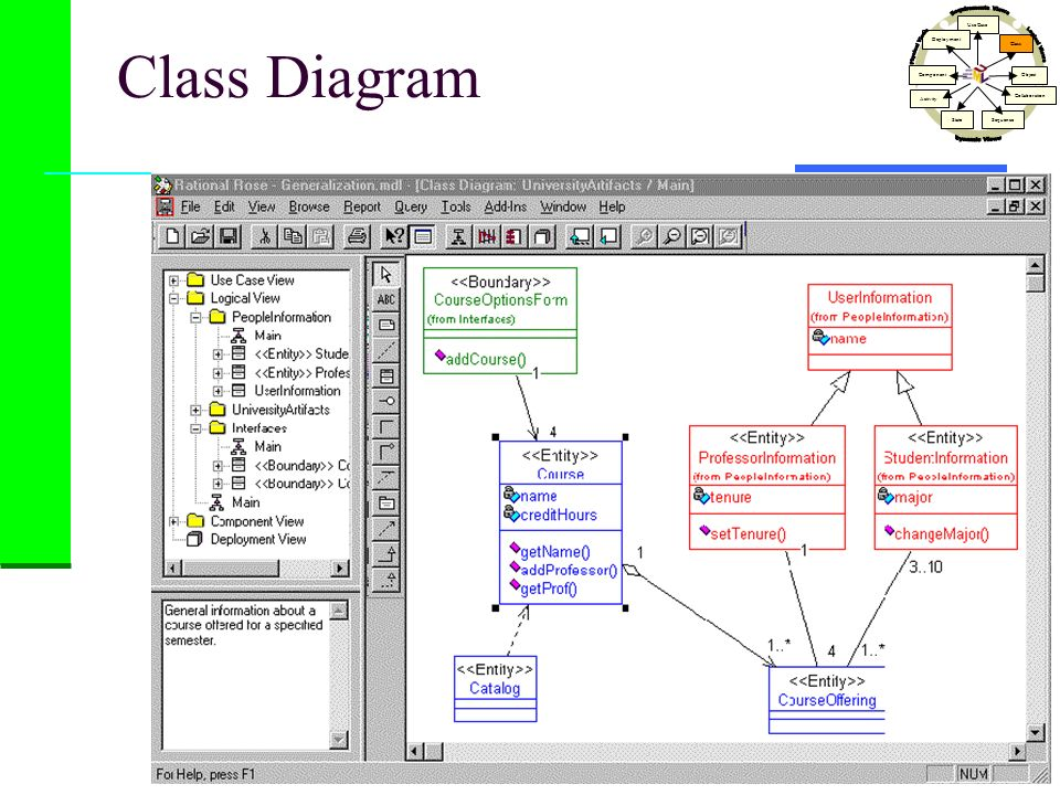 Class Diagram Dynamic Views Physical Views Logical Views