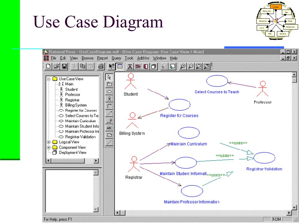 Use Case Diagram Dynamic Views Physical Views Logical Views