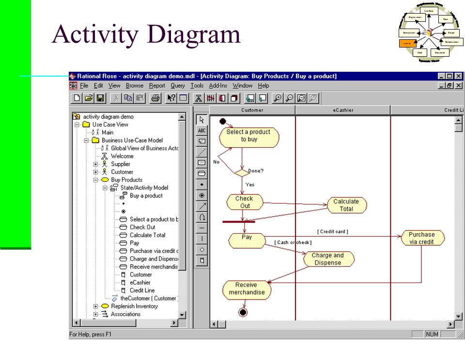 Activity Diagram Dynamic Views Physical Views Logical Views