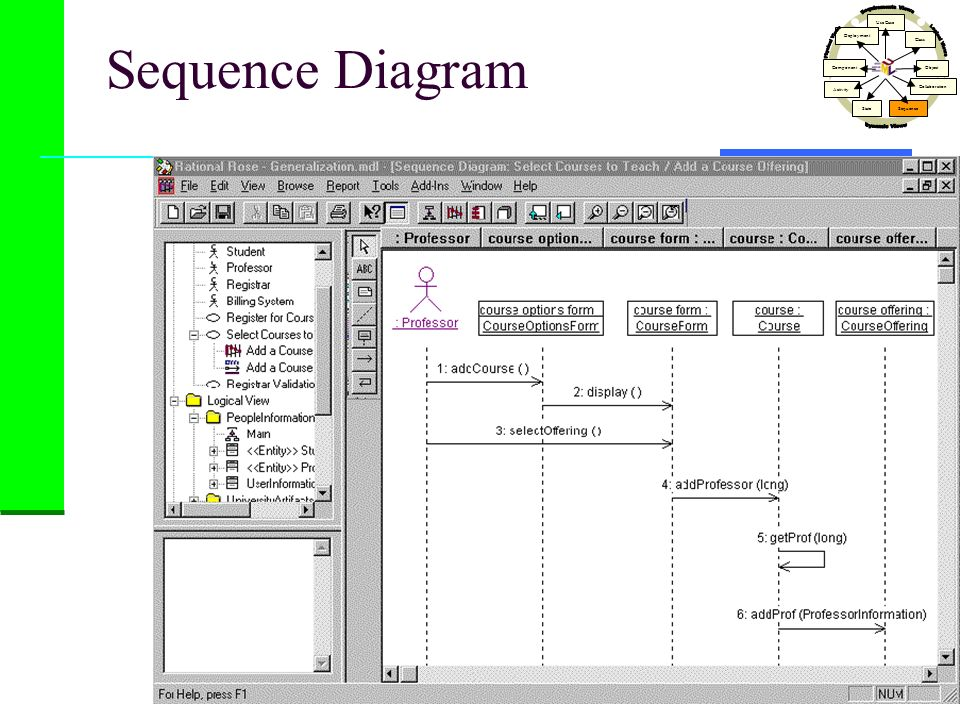 Sequence Diagram Dynamic Views Physical Views Logical Views