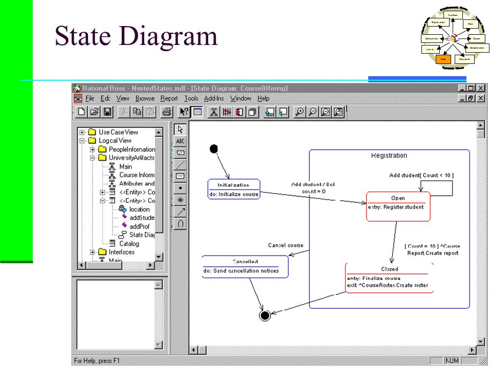 State Diagram Dynamic Views Physical Views Logical Views