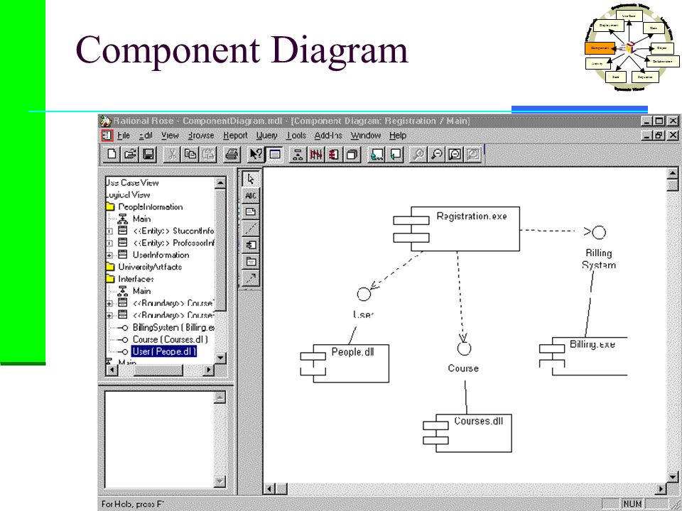 Component Diagram Dynamic Views Physical Views Logical Views
