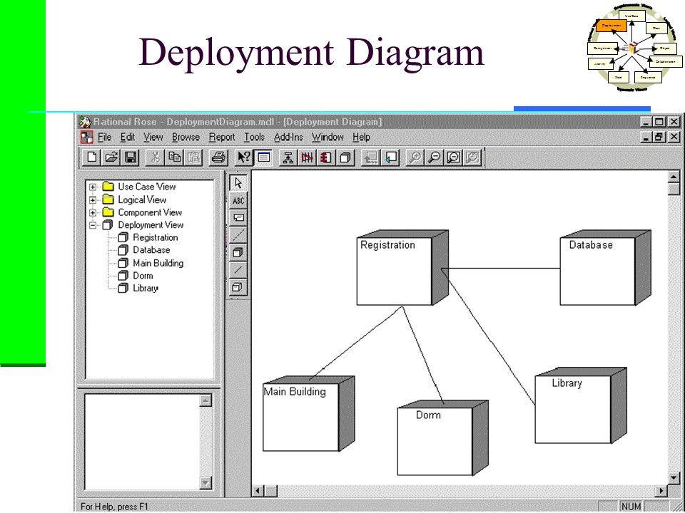 Deployment Diagram Dynamic Views Physical Views Logical Views