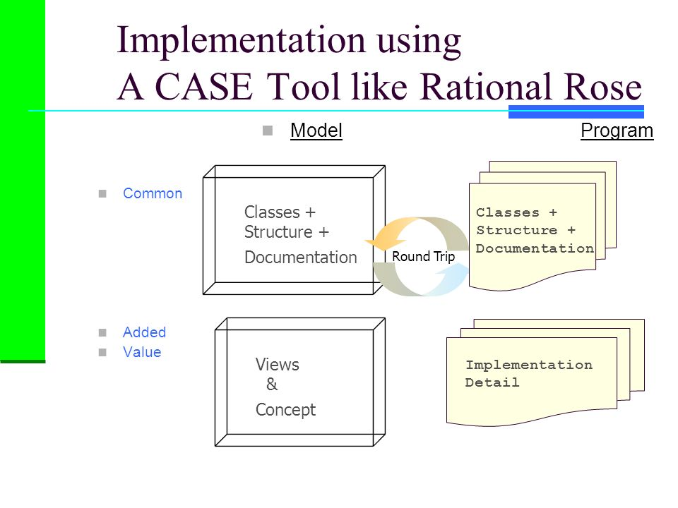 Implementation using A CASE Tool like Rational Rose