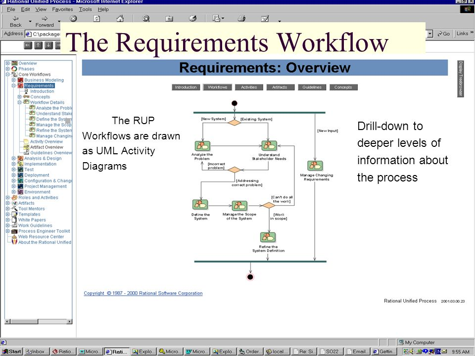 The Requirements Workflow