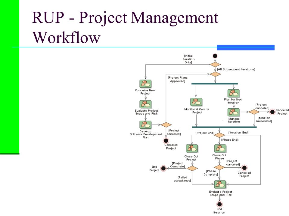 RUP - Project Management Workflow