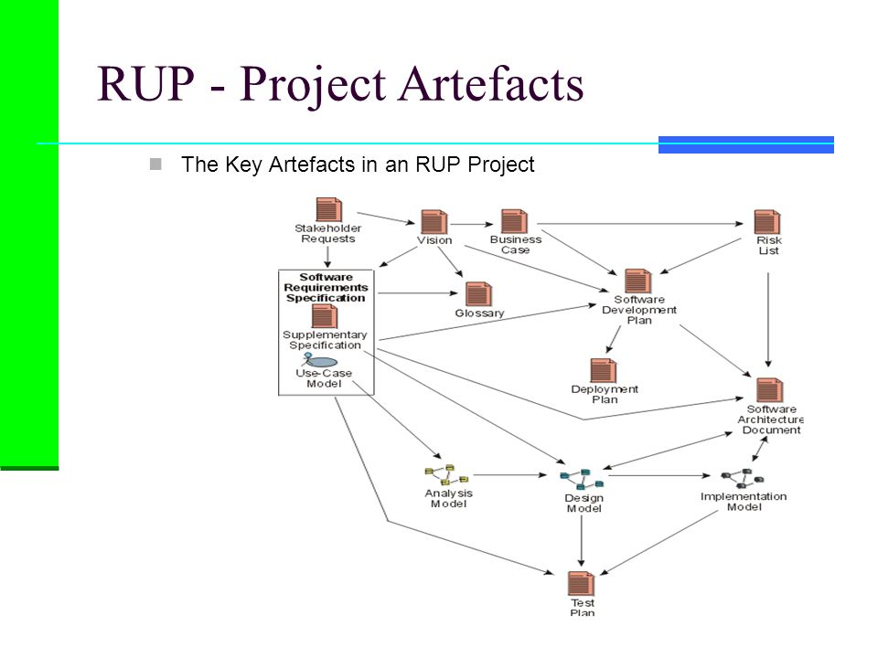 RUP - Project Artefacts