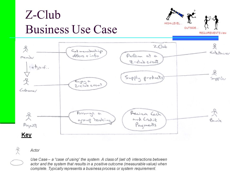 Z-Club Business Use Case